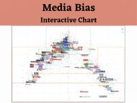 Interactive Media Bias Chart